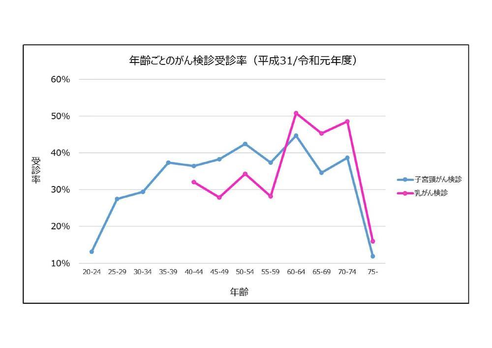 女性がんグラフ.jpg