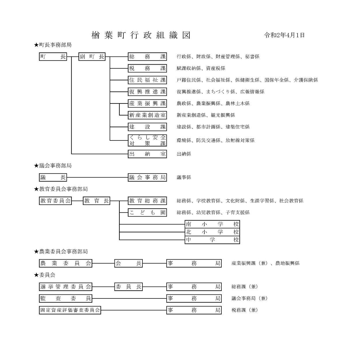 R204組織図.jpg